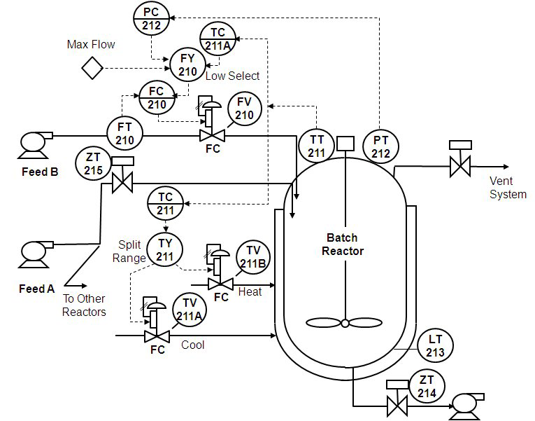 control loop foundation  batch and continuous processes
