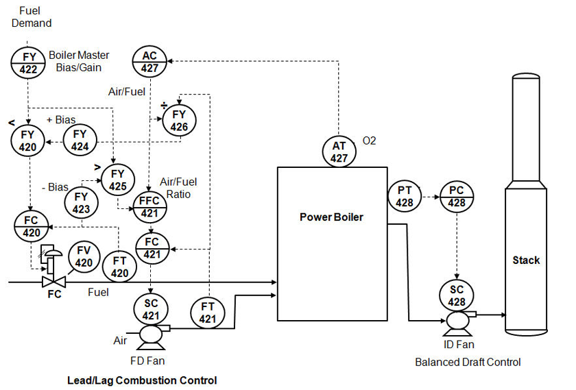 Power Boiler Combustion Control Workspace